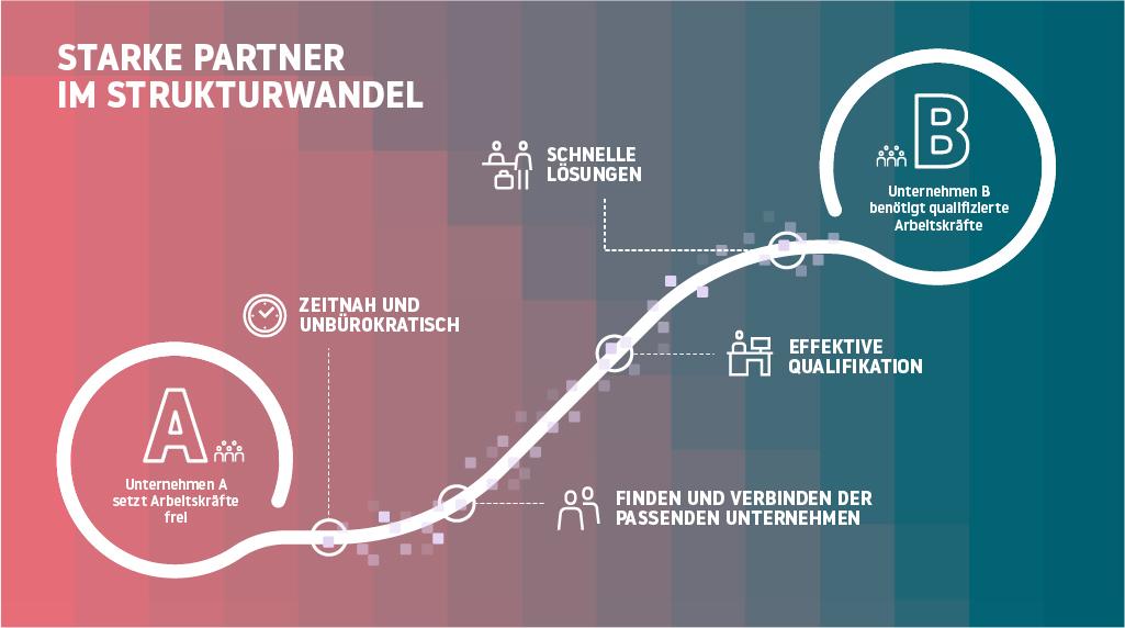 """Starke Partner im Strukturwandel Auf der Suche nach zukunftsweisenden Lösungen für Unternehmen und Beschäftigte aktivieren wir unser Netzwerk und unser Knowhow, um die passgenaue Vermittlung von Beschäftigten auf neue Arbeitsplätze zu beschleunigen. Zeitnah und unbürokratisch Wir nutzen die im Saarland sprichwörtlich """"kurzen Wege"""", um Unternehmen und Beschäftigten Handlungsalternativen aufzuzeigen. Finden und Verbinden der passenden Unternehmen Als neutrale Beratungsstelle gehen wir gezielt auf Unternehmen mit Fachkräftebedarf zu, um sie mit solchen Betrieben zu vernetzen, die von Personalabbau betroffenen sind. Wir bringen dabei die richtigen Arbeitsmarktakteure zusammen, um gemeinsam betriebsspezifische Lösungen zu erarbeiten. Effektive Qualifikation Sowohl das einstellende Unternehmen als auch die Beschäftigten müssen vom Wert und Nutzen der angebotenen Qualifikation überzeugt sein. Gemeinsam mit unseren Netzwerkpartnern koordinieren und begleiten wir zielgerichtete Qualifikationsprojekte. Schnelle Lösungen Der Zeitfaktor ist entscheidend. Unternehmen, die heute einen Arbeitskräftebedarf haben, brauchen schnelle personelle Lösungen. Wir unterstützen gemeinsam mit unseren Netzwerkpartnern bei der kurzfristigen Vermittlung und Qualifizierung. ."""