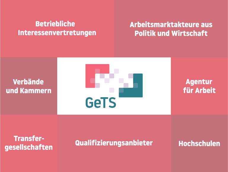 Das GeTS-Netzwerk besteht aus Betrieblichen Interessenvertretungen, Arbeitsmarktakteuren aus Politik und Wirtschaft, Verbänden und Kammern, Agentur für Arbeit, Transfergesellschaften, Qualifizierungsanbietern und Hochschulen.